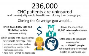 Information about closing North Carolina's Health Insurance Coverage gap. Mini icons of dollar sign, worker, person in uniform, and gears inside a head signifying mental health.